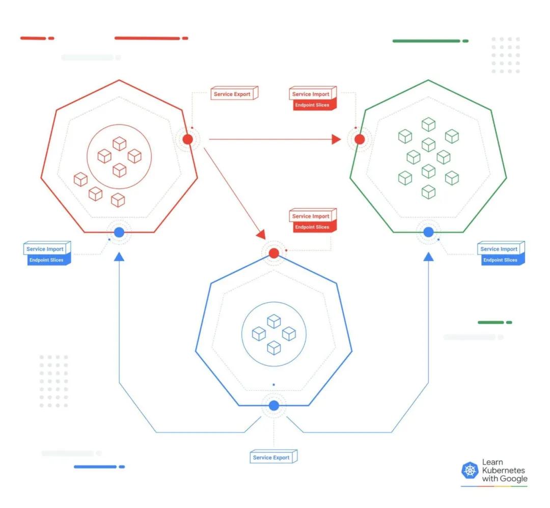 使用多集群服务API扩展Kubernetes服务