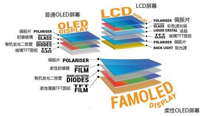 厂商宣传的所谓柔性直屏到底是什么,和普通屏幕有什么区别?