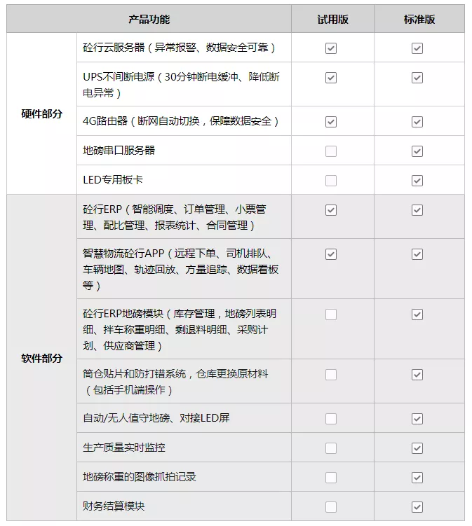 上海思伟20周年感恩回馈!混凝土搅拌站砼行一体化方案免费试用