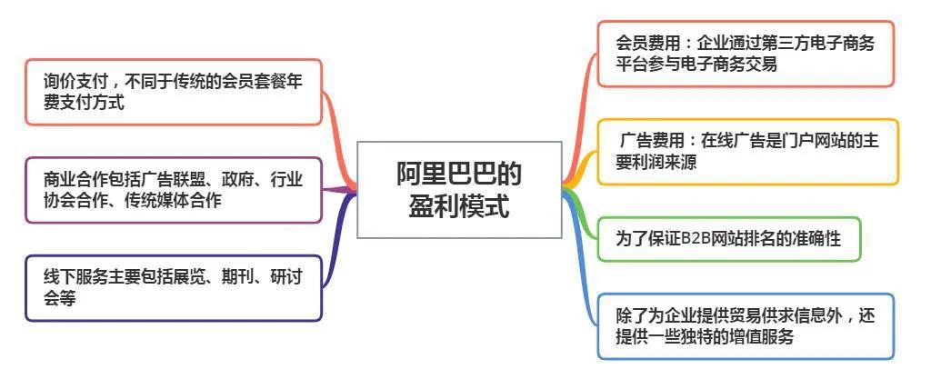 阿里巴巴靠什么盈利(阿里巴巴的商业模式)插图(1)