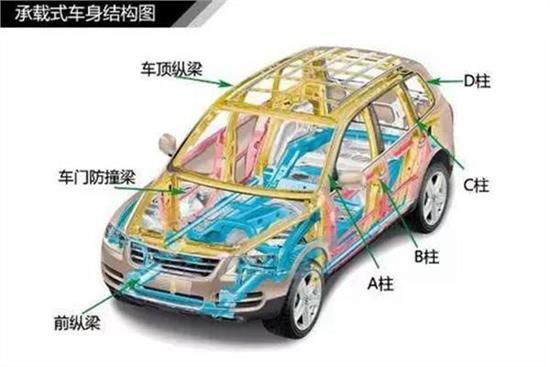 承载式车身与非承载式车身的区别