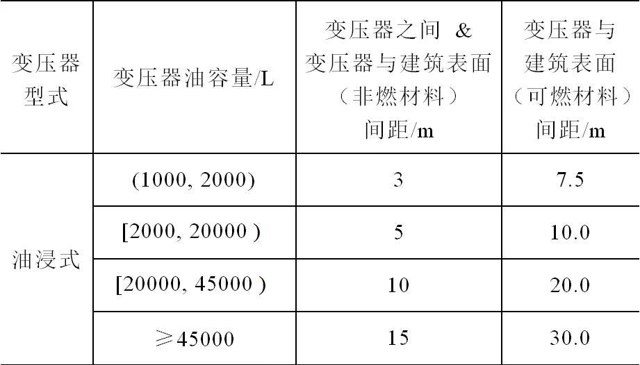 油田地面工程电气设计要点的国内外标准分析