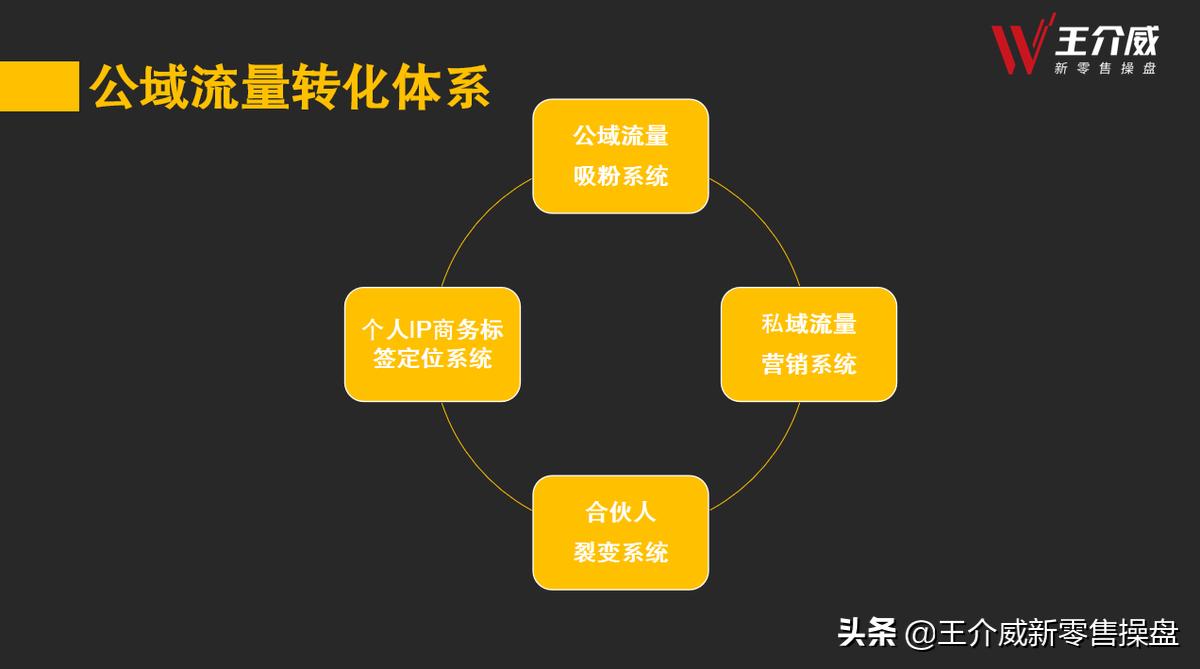 社交新零售商业模式项目如何建立代理商团队招商裂变体系?