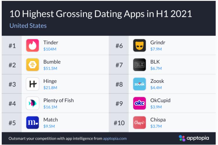 2021年H1交友App報告,小眾App增長迅速 交友軟體 第5張