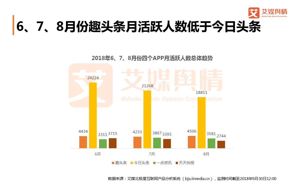 趣头条投资价值评估:8月月活达4506万,狂奔上市背后风险重重
