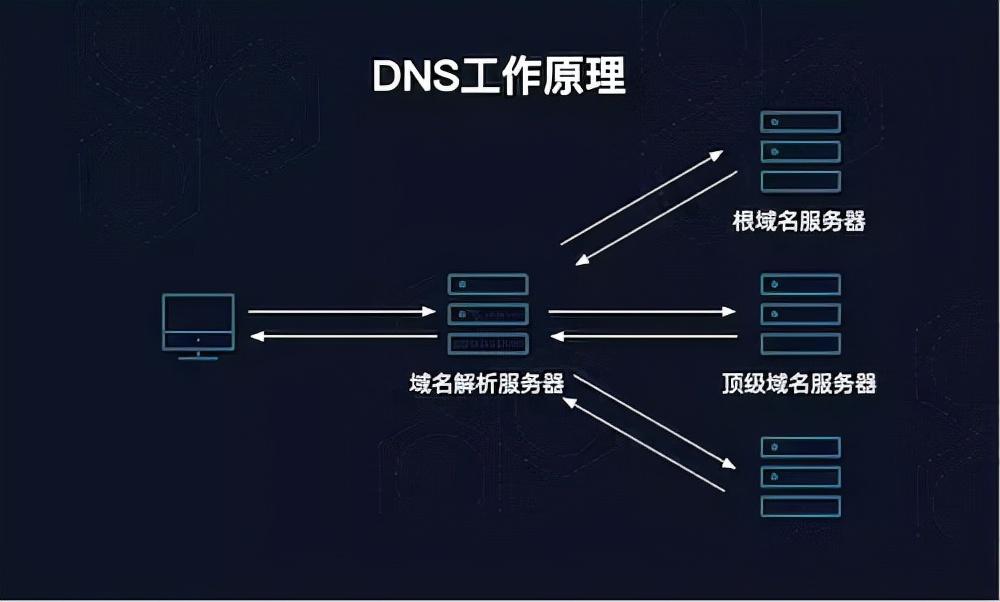Facebook遭遇有史以来最严重宕机事件,罪魁祸首与DNS故障有关?