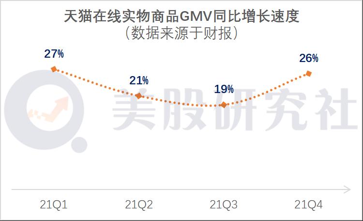营收同比增长64%,毛利率不足40%,阿里的新零售如何解忧?