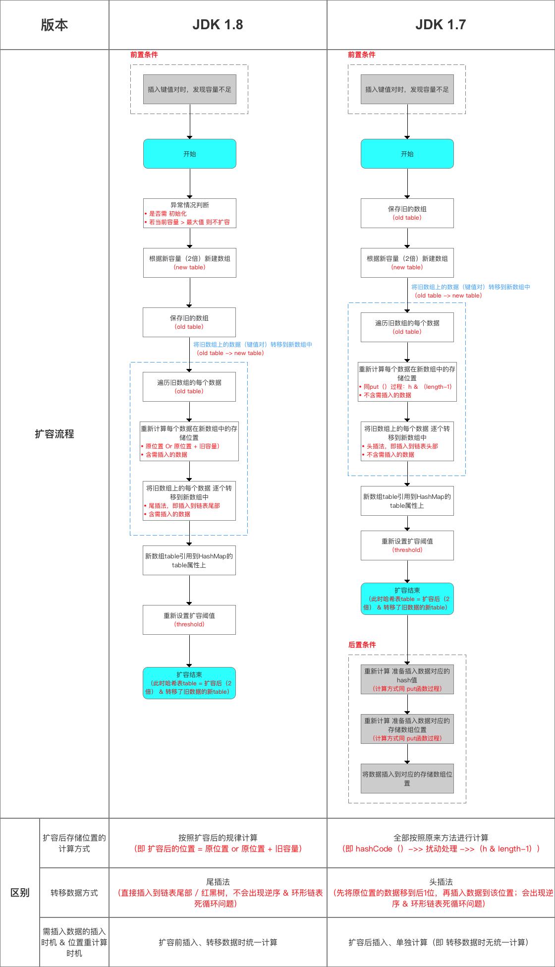 绝了!这是我见过最详细的HashMap源码解析!_架构_16
