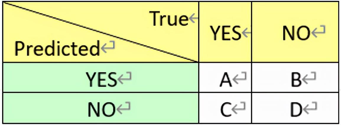 CDA Level Ⅲ 数据分析认证考试模拟题库