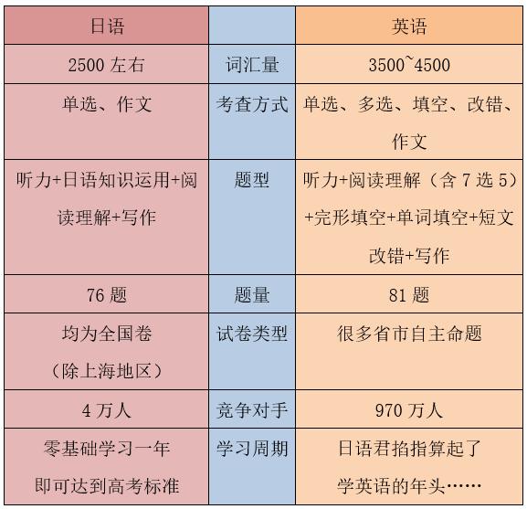 高考日语并没那么难