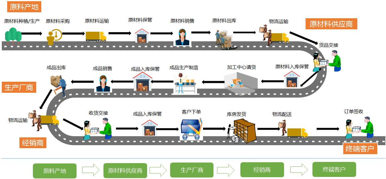 供应商也算是客户吗(供应商和供货商的区别)插图(1)