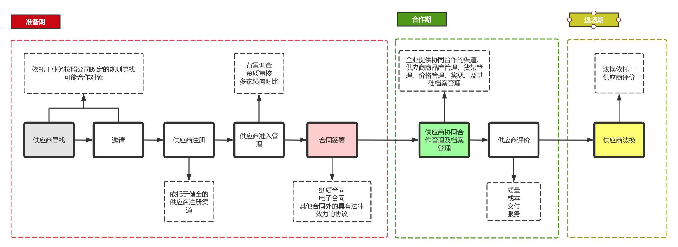 供应商也算是客户吗(供应商和供货商的区别)插图(3)