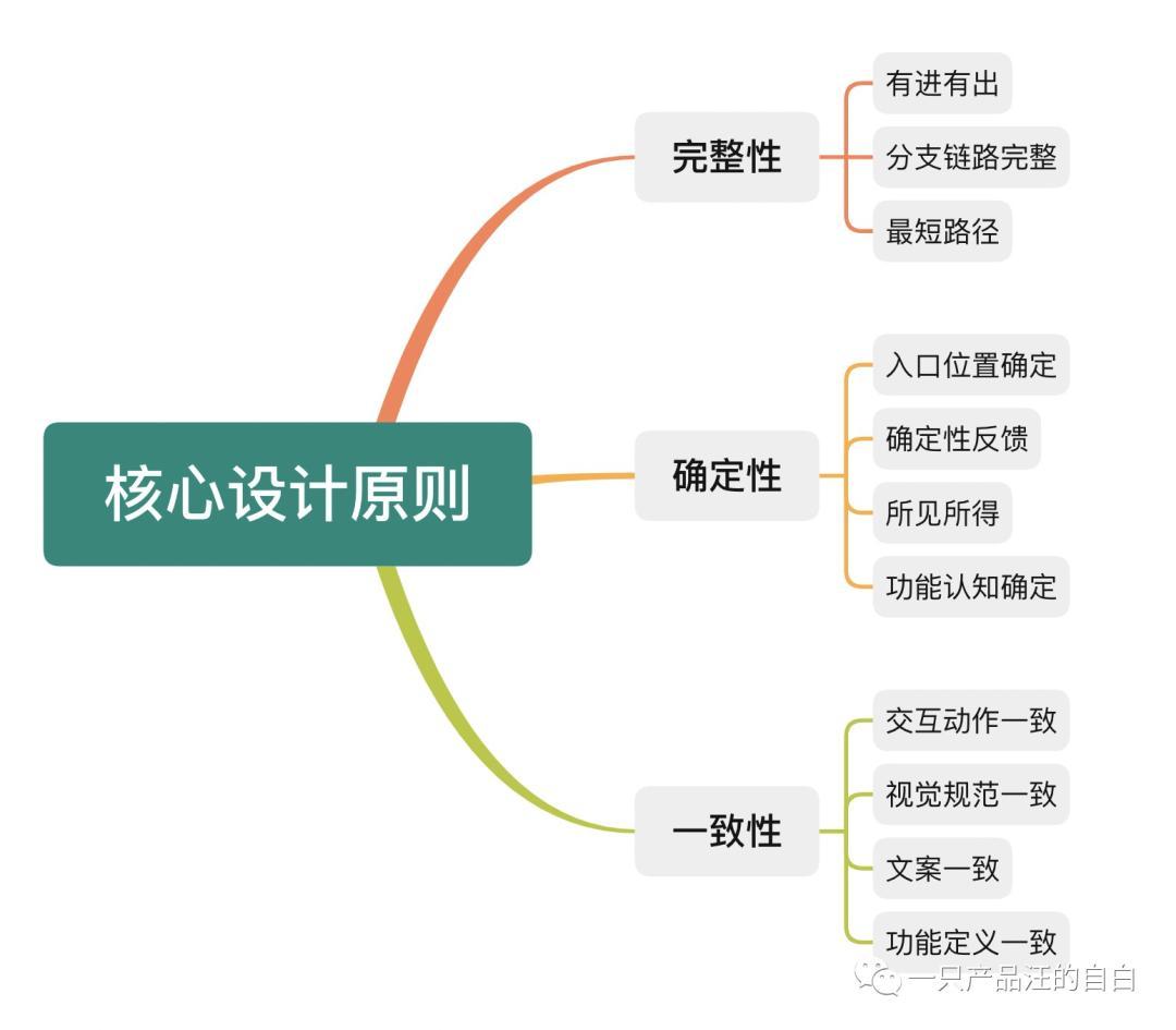 用户体验策略(如何做好用户体验)插图(1)