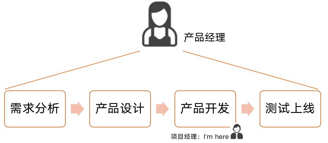 产品经理是青春饭吗(用户产品经理是干嘛的)插图(2)
