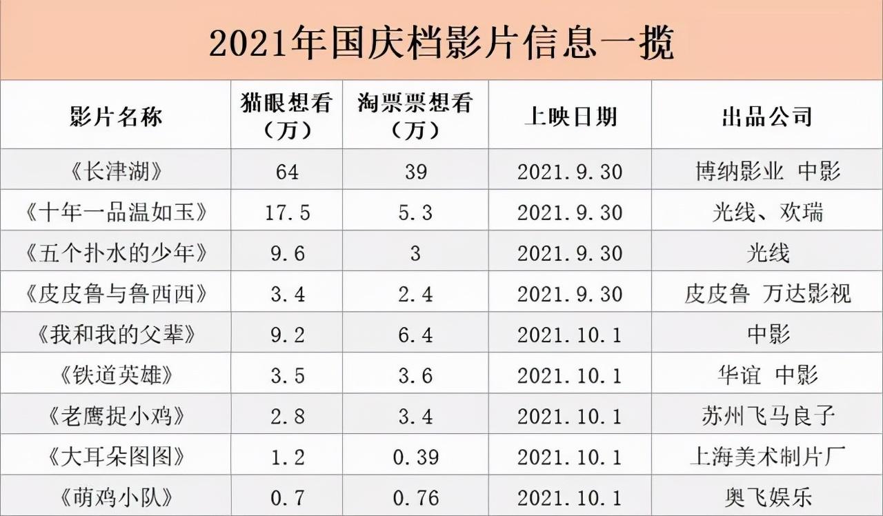 """国庆档来袭,电影市场只能依靠""""黄道吉日""""捞金?"""