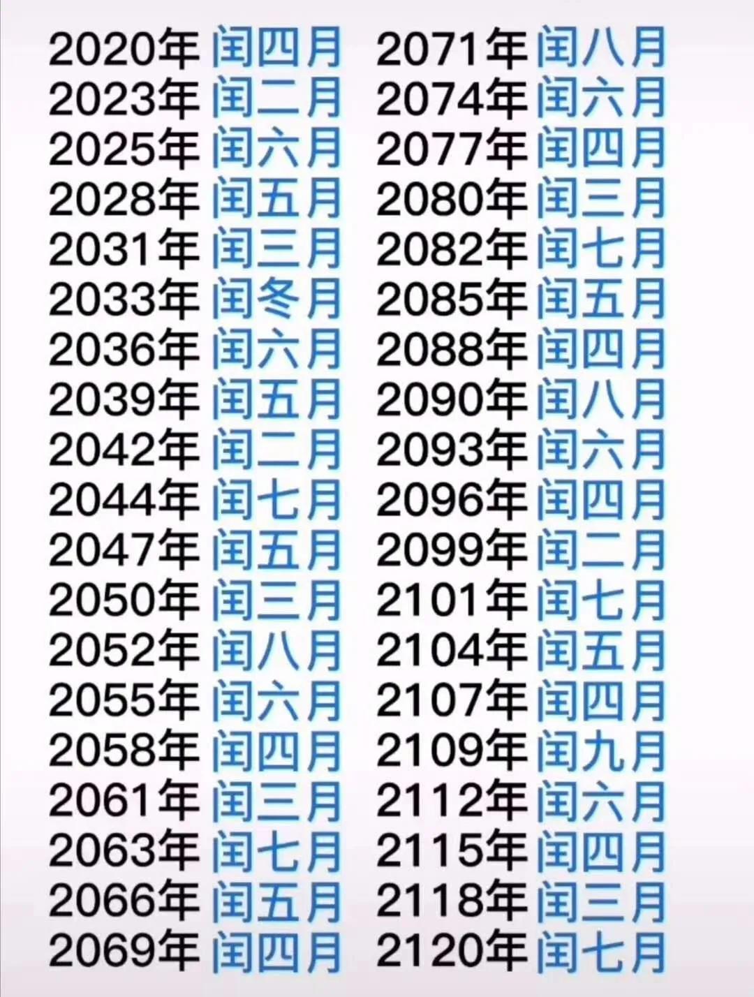 上下千年闰月表