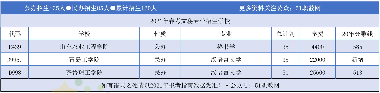 「分专业」2021年山东春季高考本科各专业招生计划!收藏+转发  2021年春季高考本科招生计划 第17张