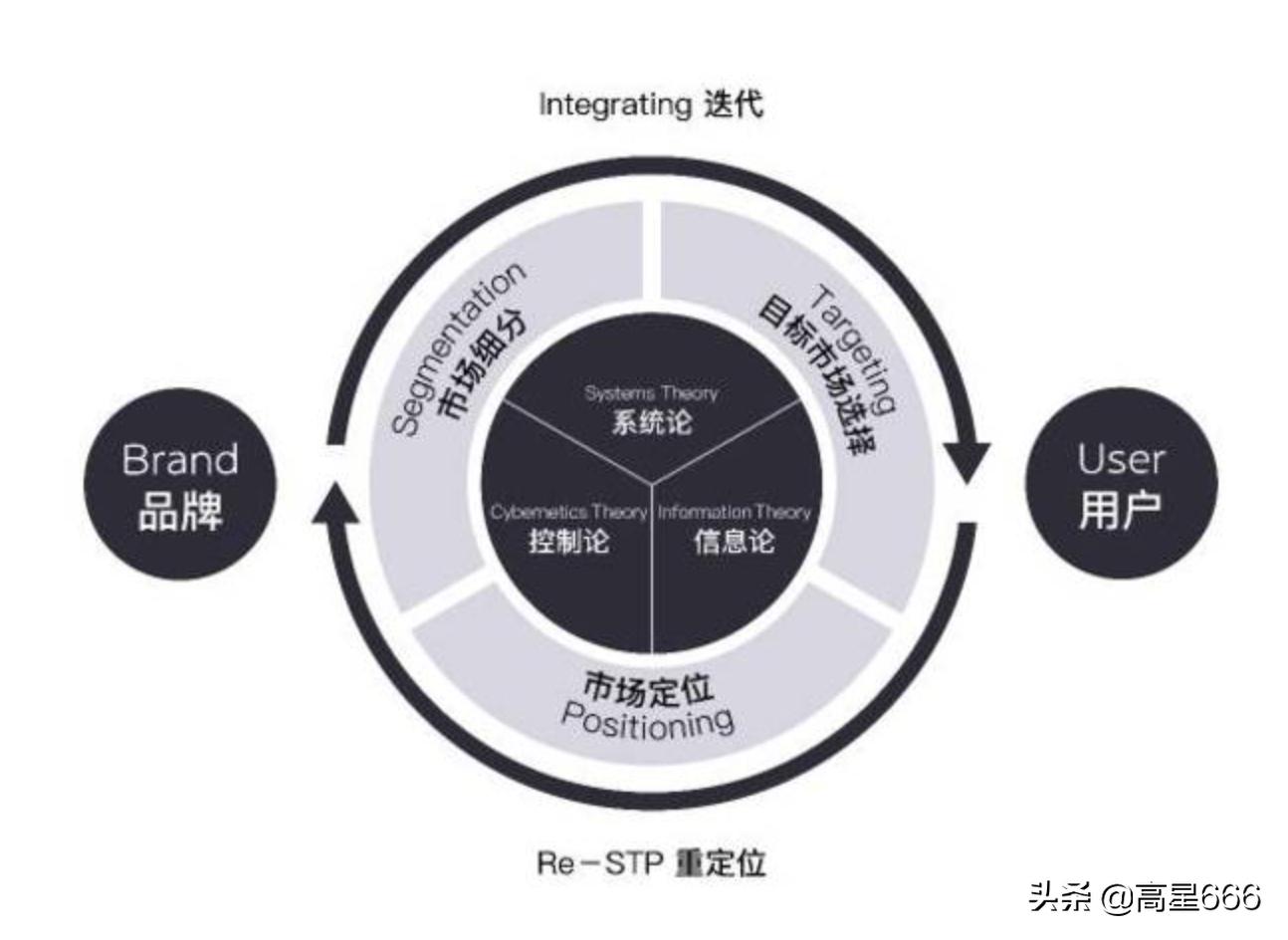 商业分析模型——STP分析模型