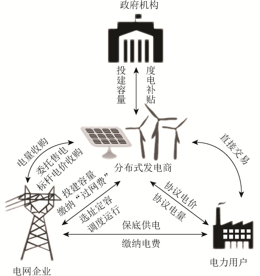 分布式发电市场化环境下,各交易主体的响应行为模型