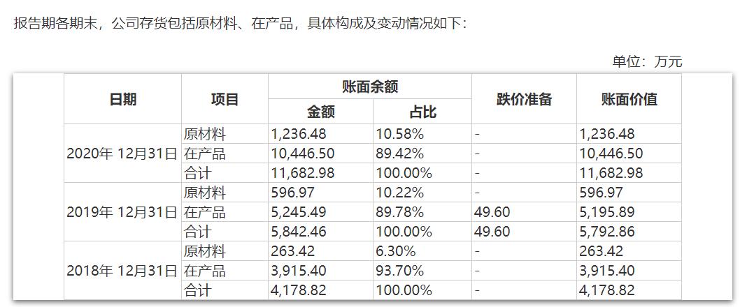 """美腾科技IPO:客户集中度、应收账款和存货余额""""三高""""需警惕"""