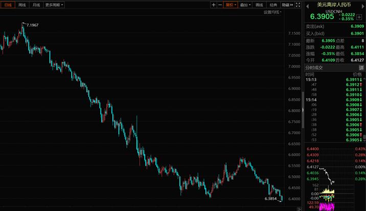 人民币涨疯了!一图揭示A股还将继续突破