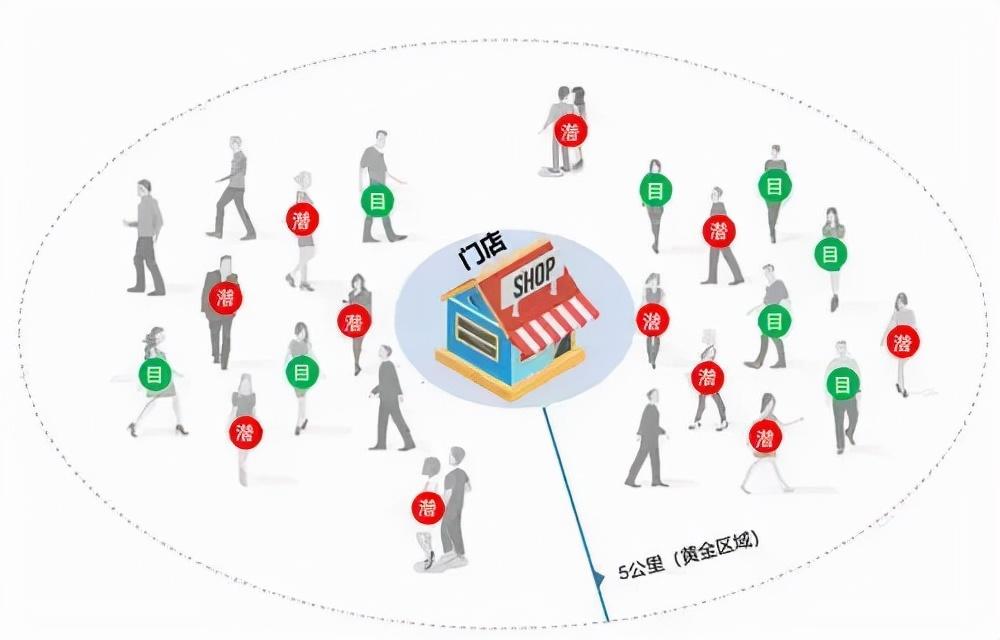 这款拓客引流软件已成为众多商家的利器