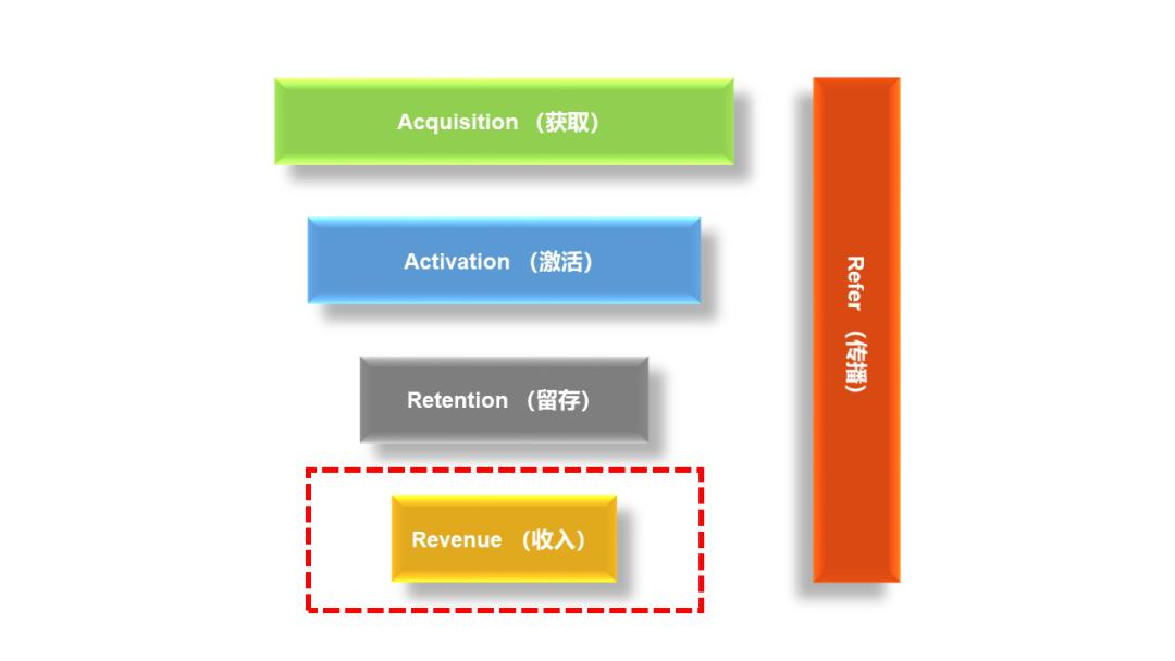 深入浅出解读AARRR模型